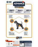 Advance Veterinary Weight Balance Canine 12KG